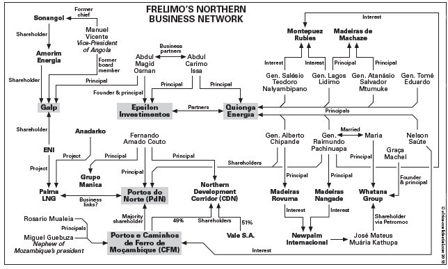 Frelimo's_northern_bsiness_network